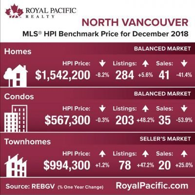 royal-pacific-market-report-web-north-vancouver-2018-12