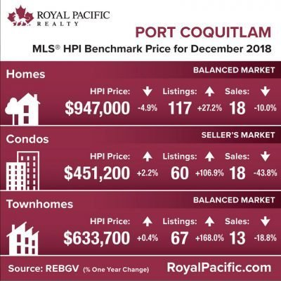 royal-pacific-market-report-web-port-coquitlam-2018-12