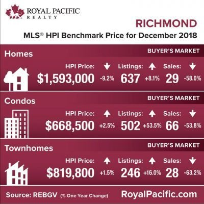 royal-pacific-market-report-web-richmond-2018-12