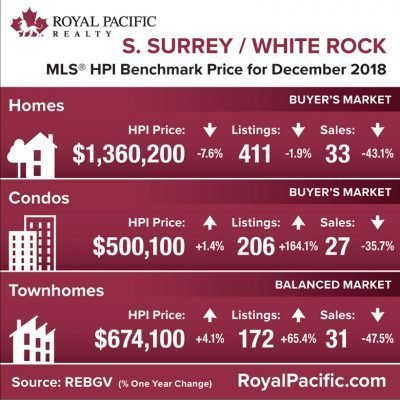royal-pacific-market-report-web-south-surrey-white-rock-2018-12