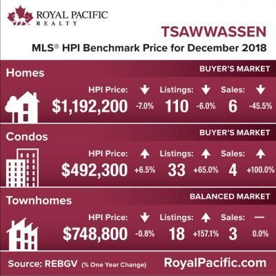 royal-pacific-market-report-web-tsawassen-2018-12
