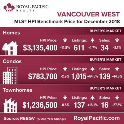 royal-pacific-market-report-web-vancouver-west-2018-12