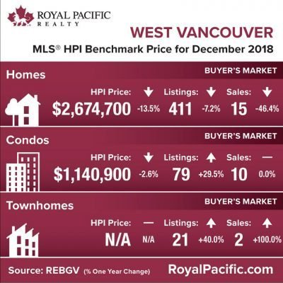royal-pacific-market-report-web-west-vancouver-2018-12