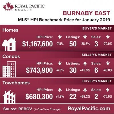royal-pacific-market-report-web-burnaby-east-2019-01