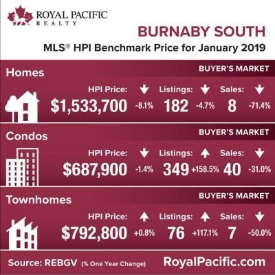 royal-pacific-market-report-web-burnaby-south-2019-01