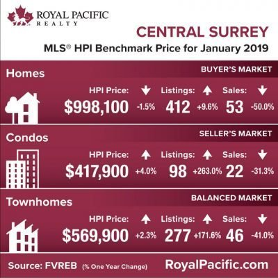 royal-pacific-market-report-web-central-surrey-2019-01