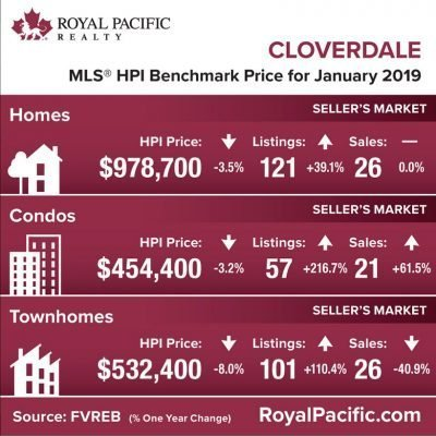 royal-pacific-market-report-web-cloverdale-2019-01