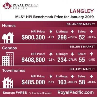 royal-pacific-market-report-web-langley-2019-01