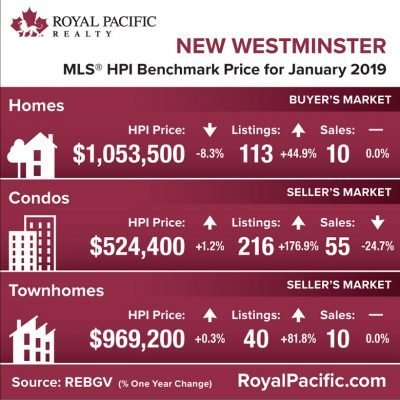 royal-pacific-market-report-web-new-westminister-2019-01