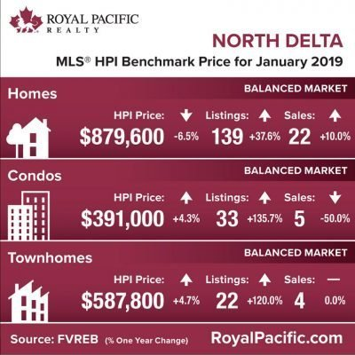 royal-pacific-market-report-web-north-delta-2019-01