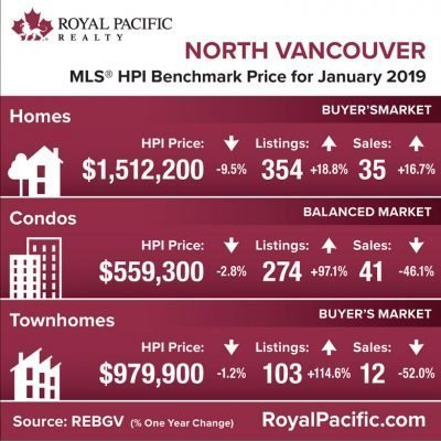 royal-pacific-market-report-web-north-vancouver-2019-01
