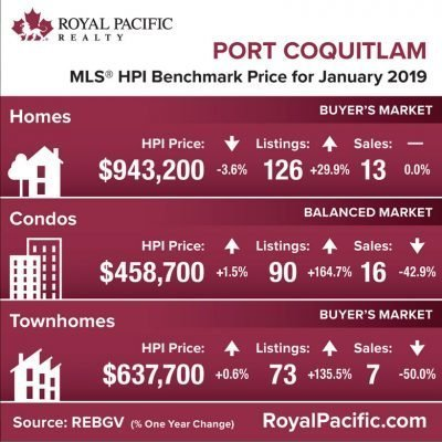 royal-pacific-market-report-web-port-coquitlam-2019-01