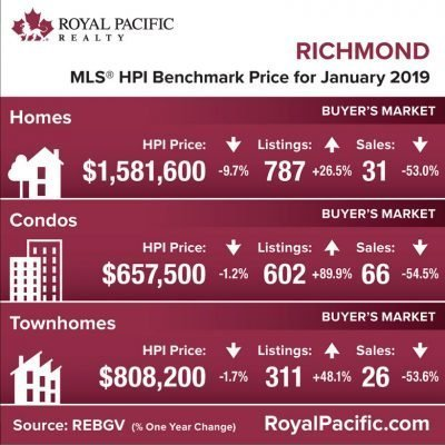 royal-pacific-market-report-web-richmond-2019-01