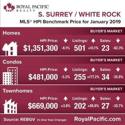 royal-pacific-market-report-web-south-surrey-white-rock-2019-01