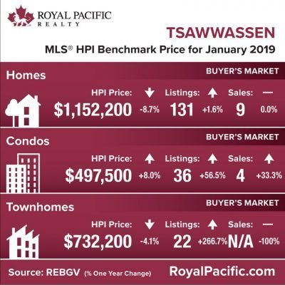 royal-pacific-market-report-web-tsawassen-2019-01