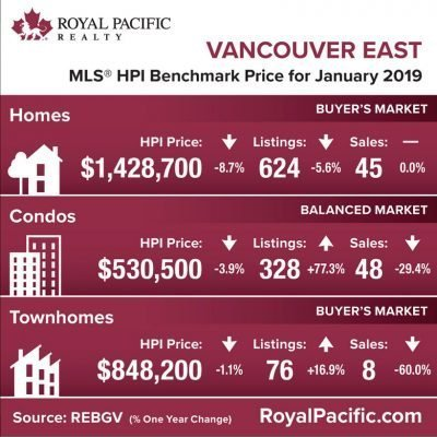 royal-pacific-market-report-web-vancouver-east-2019-01