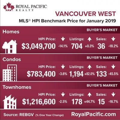 royal-pacific-market-report-web-vancouver-west-2019-01