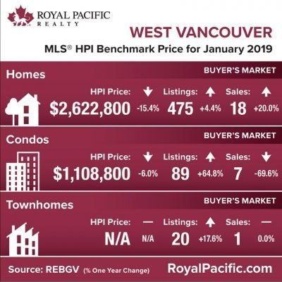 royal-pacific-market-report-web-west-vancouver-2019-01