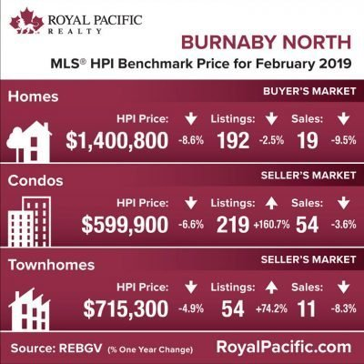royal-pacific-market-report-web-burnaby-north-2019-02