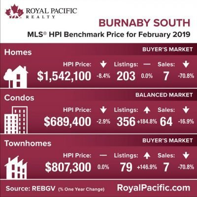 royal-pacific-market-report-web-burnaby-south-2019-02