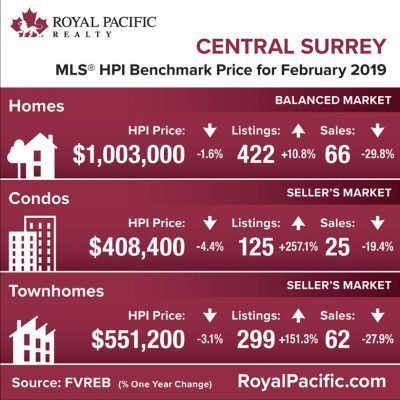 royal-pacific-market-report-web-central-surrey-2019-02