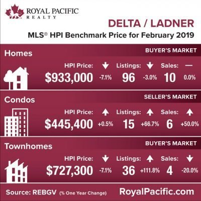 royal-pacific-market-report-web-delta-ladner-2019-02