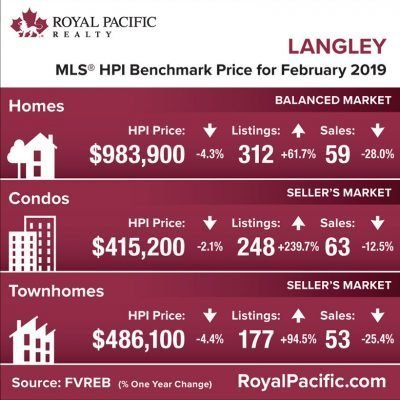 royal-pacific-market-report-web-langley-2019-02