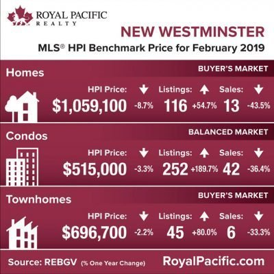 royal-pacific-market-report-web-new-westminister-2019-02