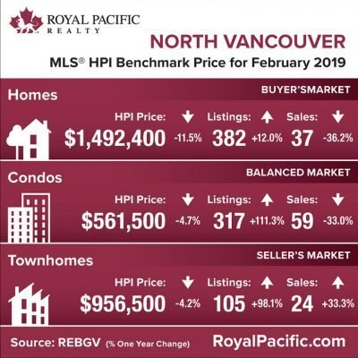 royal-pacific-market-report-web-north-vancouver-2019-02