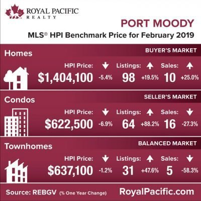 royal-pacific-market-report-web-port-moody-2019-02