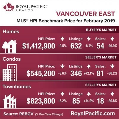 royal-pacific-market-report-web-vancouver-east-2019-02