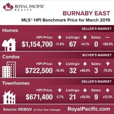 royal-pacific-market-report-web-burnaby-east-2019-03