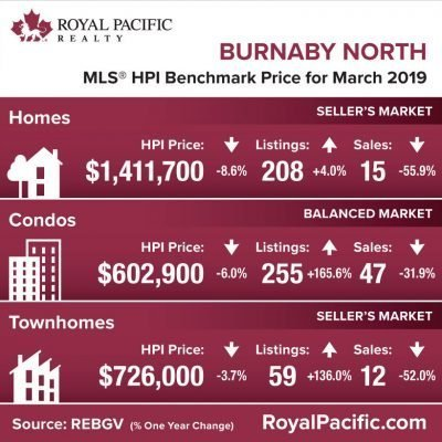 royal-pacific-market-report-web-burnaby-north-2019-03