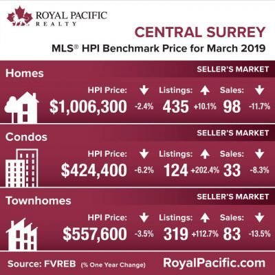 royal-pacific-market-report-web-central-surrey-2019-03