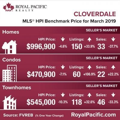 royal-pacific-market-report-web-cloverdale-2019-03