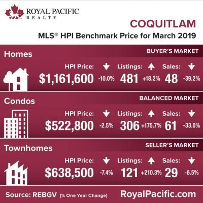 royal-pacific-market-report-web-coquitlam-2019-03