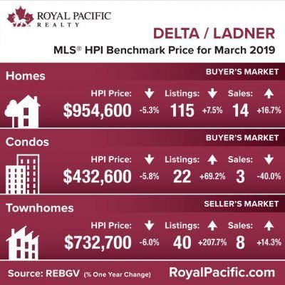 royal-pacific-market-report-web-delta-ladner-2019-03