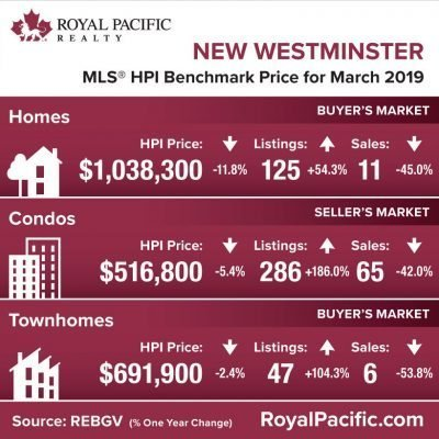 royal-pacific-market-report-web-new-westminister-2019-03