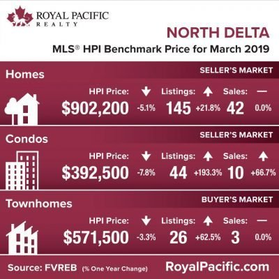 royal-pacific-market-report-web-north-delta-2019-03
