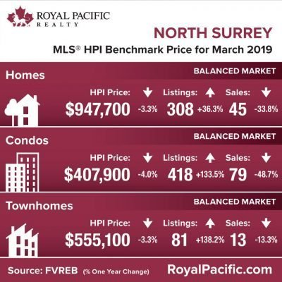 royal-pacific-market-report-web-north-surrey-2019-03