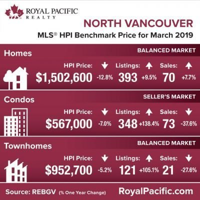 royal-pacific-market-report-web-north-vancouver-2019-03