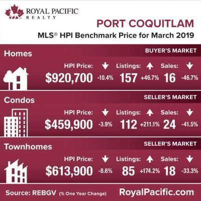 royal-pacific-market-report-web-port-coquitlam-2019-03