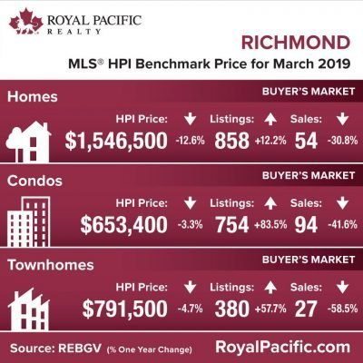 royal-pacific-market-report-web-richmond-2019-03