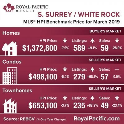 royal-pacific-market-report-web-south-surrey-white-rock-2019-03