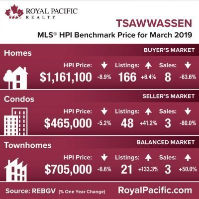 royal-pacific-market-report-web-tsawassen-2019-03