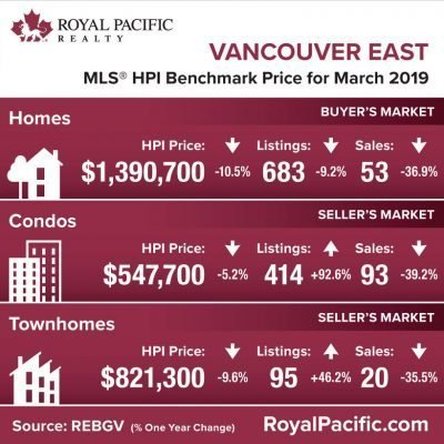 royal-pacific-market-report-web-vancouver-east-2019-03
