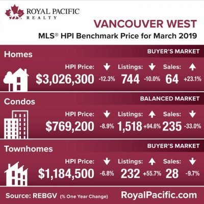 royal-pacific-market-report-web-vancouver-west-2019-03