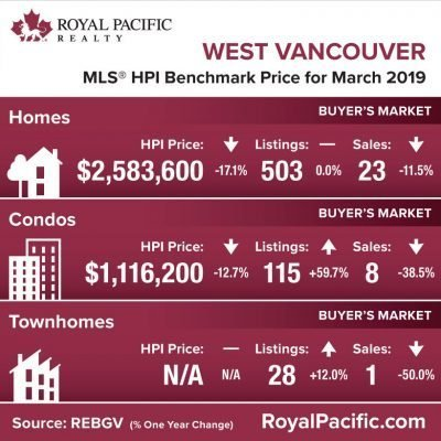 royal-pacific-market-report-web-west-vancouver-2019-03