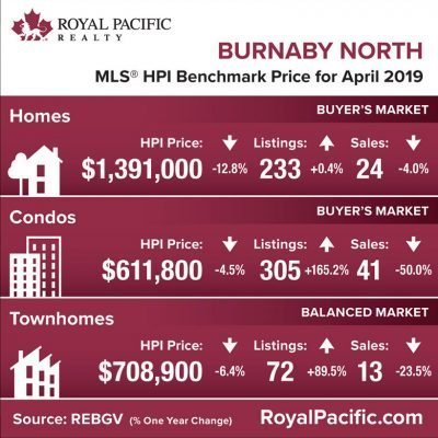 royal-pacific-market-report-web-burnaby-north-2019-04