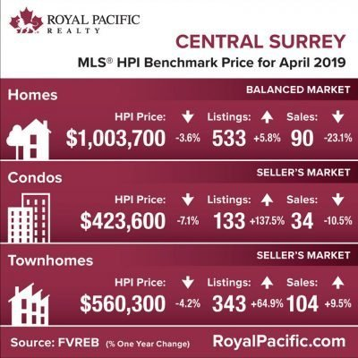 royal-pacific-market-report-web-central-surrey-2019-04